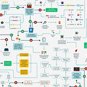 Local SEO Path โรดแมปการทำ SEO สำหรับธุรกิจภายในประเทศ แบบเจาะจงพื้นที่ให้บริการ